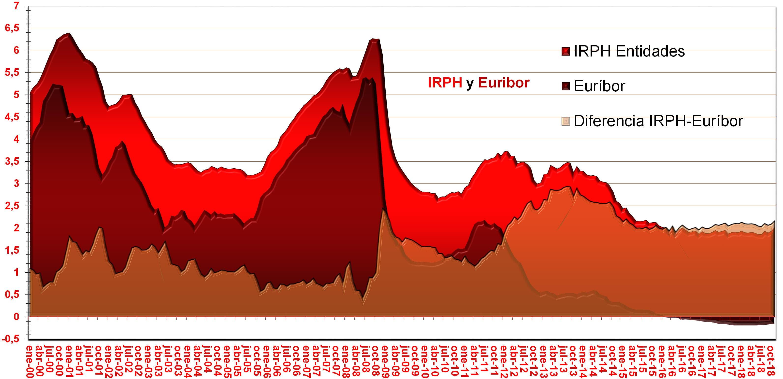 Gráfico histórico del IRPH Entidades y del Euríbor y de la diferencia entre los valores del IRPH y los valores del Euribor