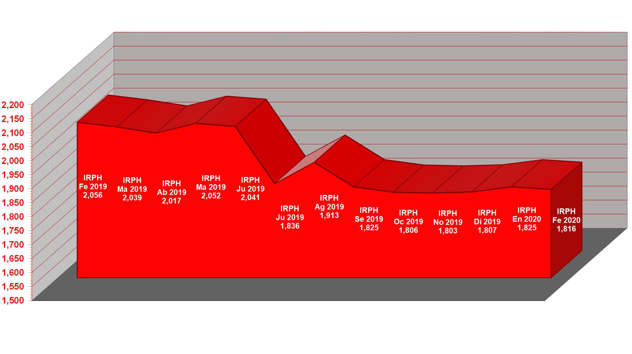 Gráfico IRPH 2020