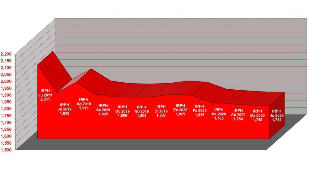 Gráfico anual del IRPH