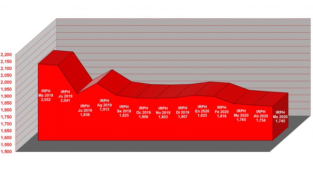 Gráfico anual del IRPH, desde mayo de 2019, hasta mayo de 2020